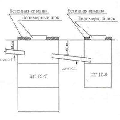 Схема выгребная яма переливная